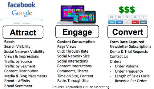 Content Marketing TopRank