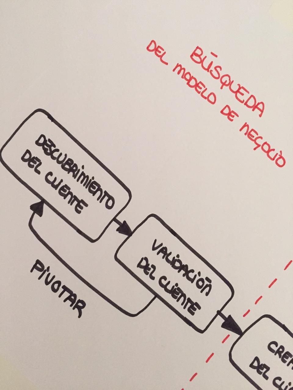 Fase de búsqueda del modelo de negocio de una startup
