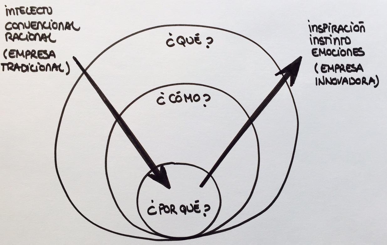 círculo de oro y direcciones de comunicación opuestas