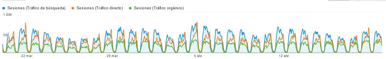 Tráfico orgánico Target