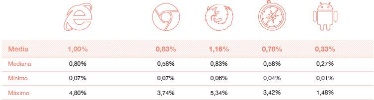 Ratio de conversión por navegador estudio ecommerce 2016