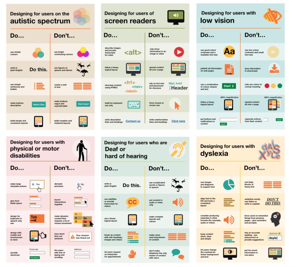 Carteles que muestran lo que se debe y lo que no se debe hacer en el diseño para usuarios con diversidad funcional realizado por el Home Office de UK