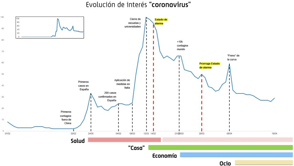 Gráfica de la evolución del interés de búsqueda de los usuarios sobre el término coronavirus durante 2020
