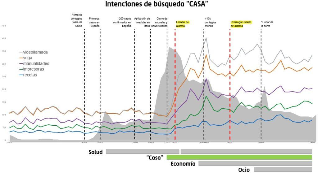 Evolución del interés de búsqueda en Google sobre términos de temática sobre el confinamiento durante la crisis del coronavirus