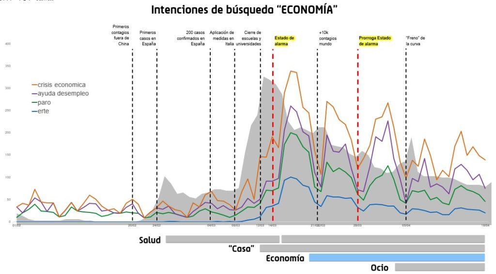 Evolución del interés de búsqueda en Google sobre términos de temática económica durante la crisis del coronavirus