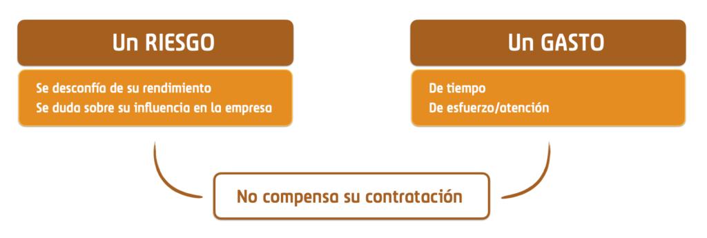 Diagrama que representa el gasto y el riesgo de contratar a personas con diversidad funcional, según algunas empresas.