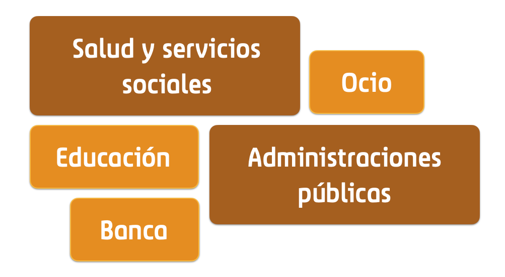 Bloques de servicios. Entre ellos: Ocio, administraciones públicas, educación, banca y salud y servicios sociales.