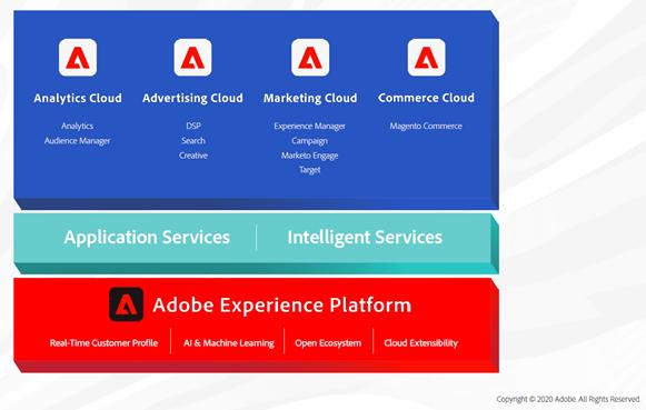 Imagen descriptiva de Adobe Experience Cloud