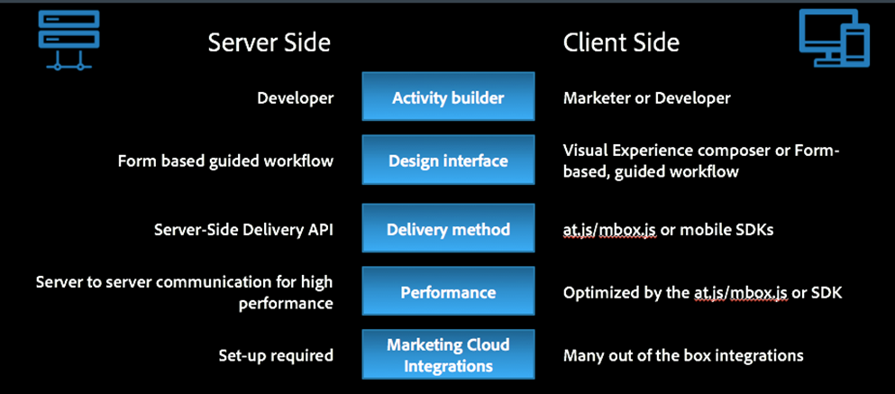 Adobe Target features ServerSide vs Client Side