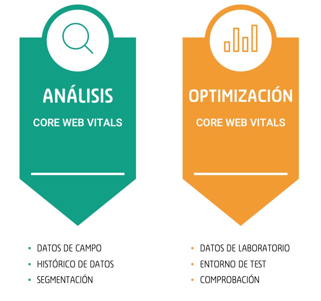 análisis y optimización core web vitals