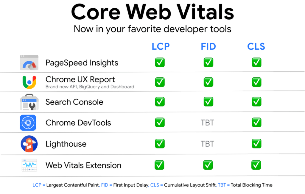 herramientas de campo y laboratorio web vitals